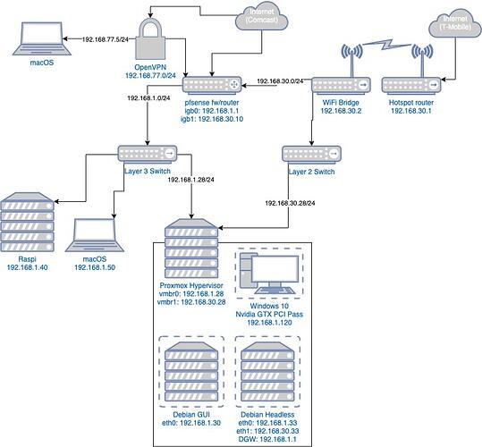 delta-network